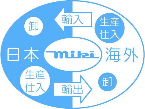 株式会社三起の海外事業イメージ図