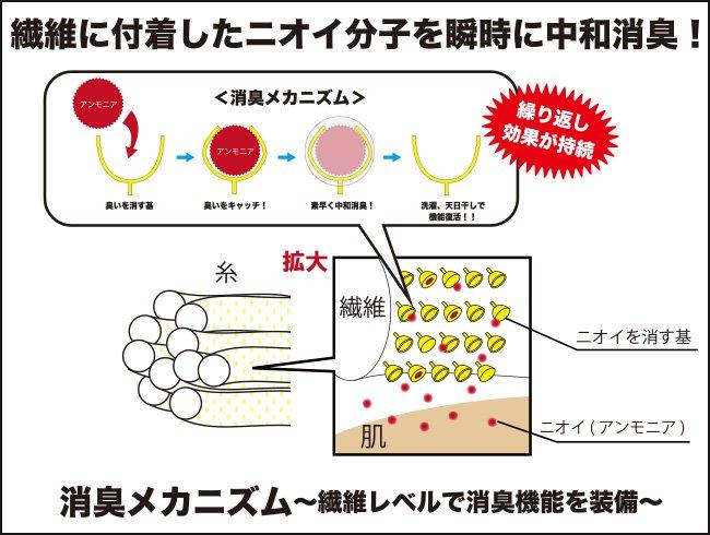 繊維に付着したニオイ分子を瞬時に中和消臭